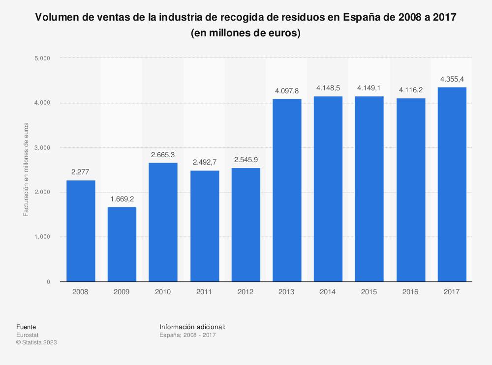 Estadística: Volumen de ventas de la industria de recogida de residuos en España de 2008 a 2017 (en millones de euros) | Statista