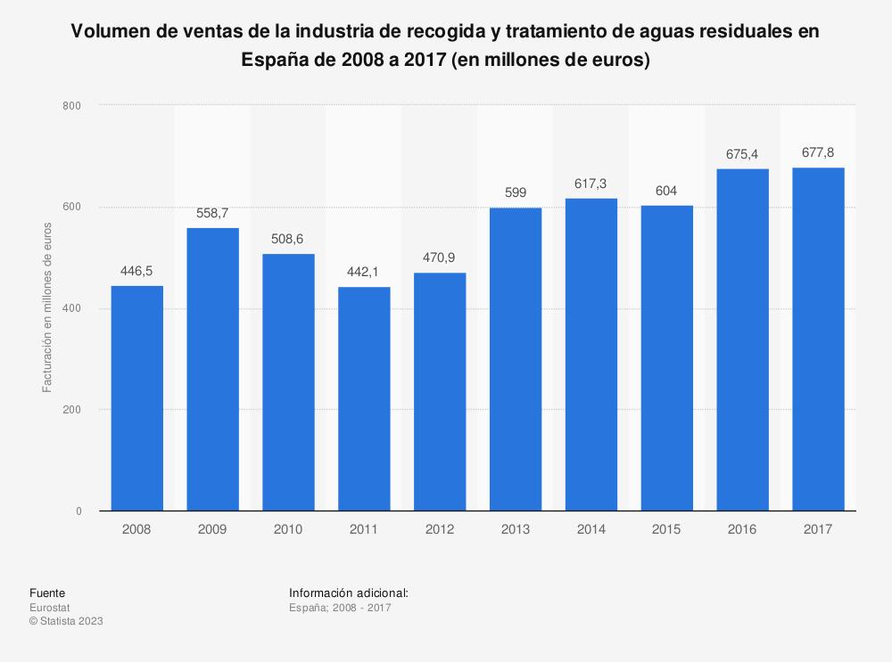Estadística: Volumen de ventas de la industria de recogida y tratamiento de aguas residuales en España de 2008 a 2017 (en millones de euros) | Statista