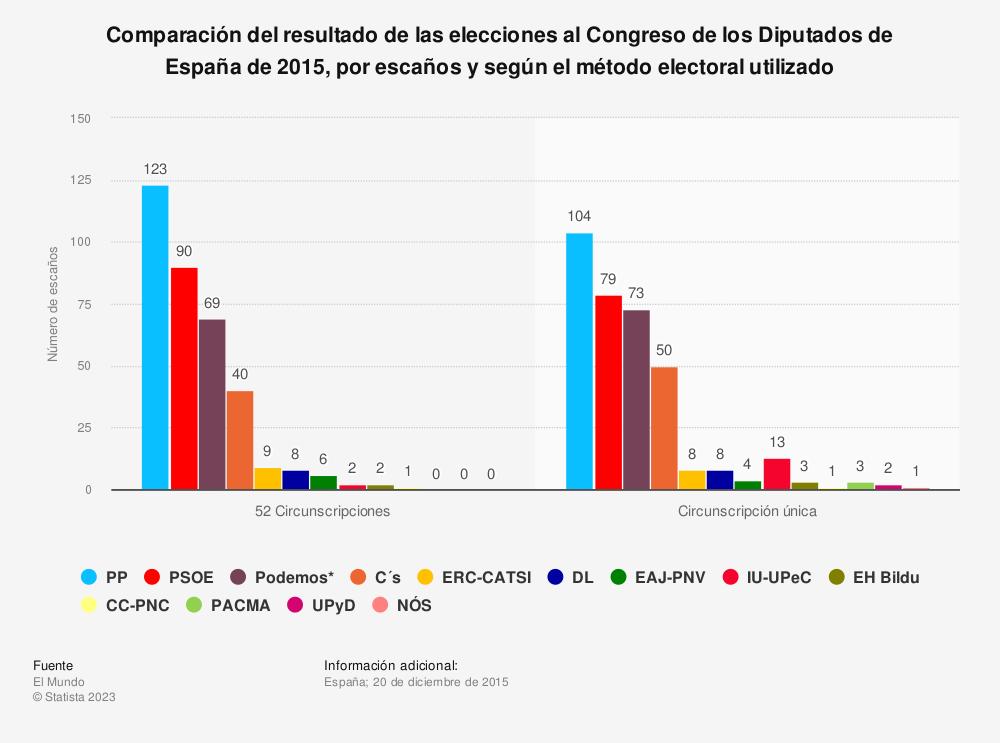 Estadística: Comparación del resultado de las elecciones al Congreso de los Diputados de España de 2015, por escaños y según el método electoral utilizado | Statista