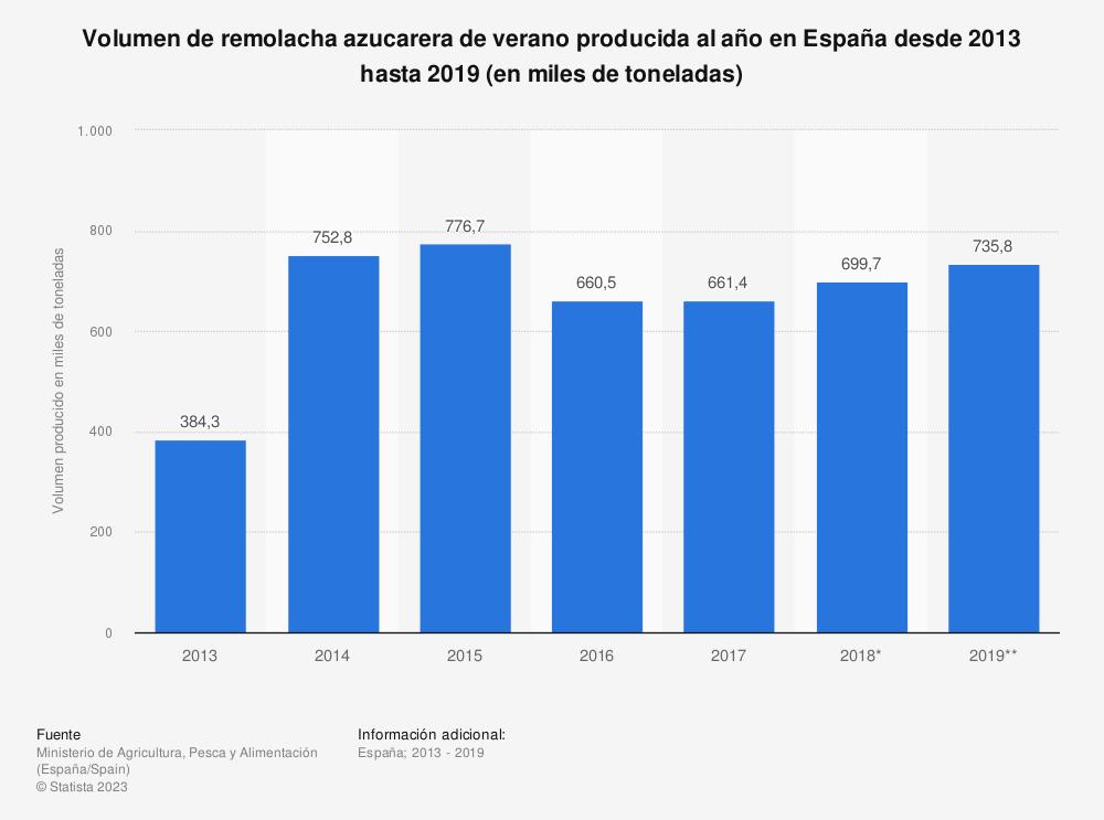 Estadística: Volumen de remolacha azucarera de verano producida al año en España desde 2013 hasta 2018 (en miles de toneladas) | Statista