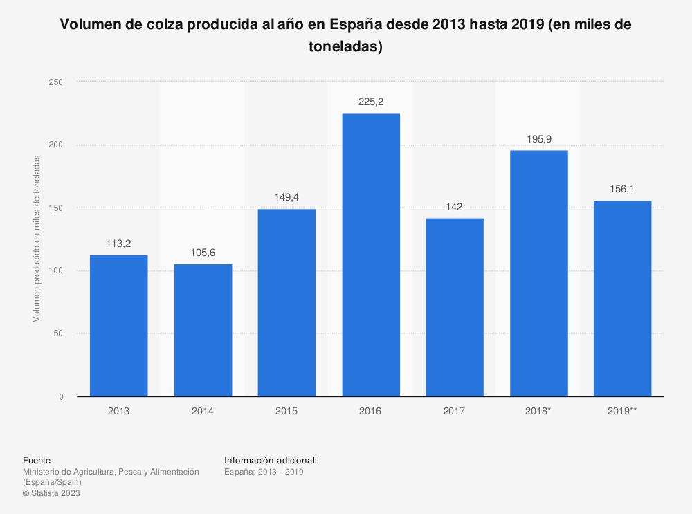 Estadística: Volumen de colza producida al año en España desde 2013 hasta 2018 (en miles de toneladas) | Statista