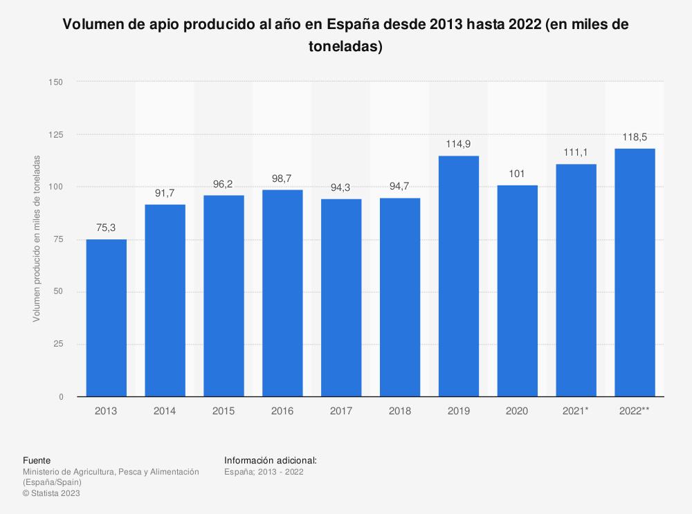 Estadística: Volumen de apio producido al año en España desde 2013 hasta 2018 (en miles de toneladas) | Statista