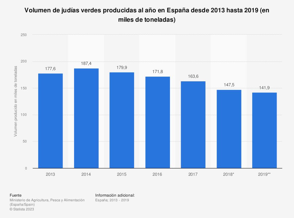Estadística: Volumen de judías verdes producidas al año en España desde 2013 hasta 2018 (en miles de toneladas) | Statista