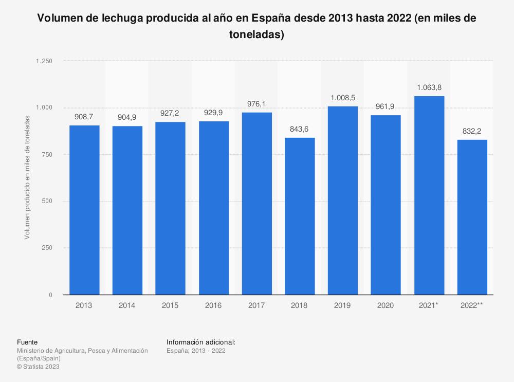 Estadística: Volumen de lechuga producida al año en España desde 2013 hasta 2020 (en miles de toneladas) | Statista