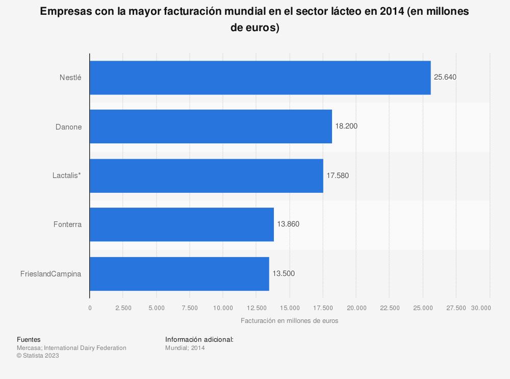 Estadística: Empresas con la mayor facturación mundial en el sector lácteo en 2014 (en millones de euros) | Statista