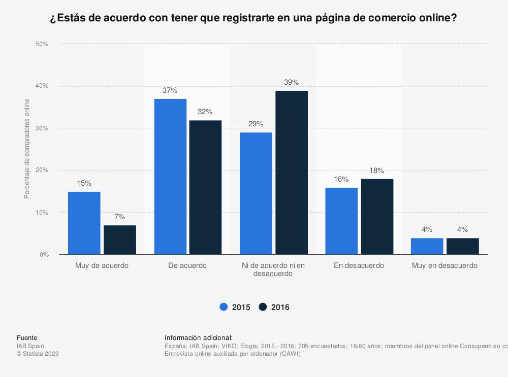 Estadística: ¿Estás de acuerdo con tener que registrarte en una página de comercio online? | Statista