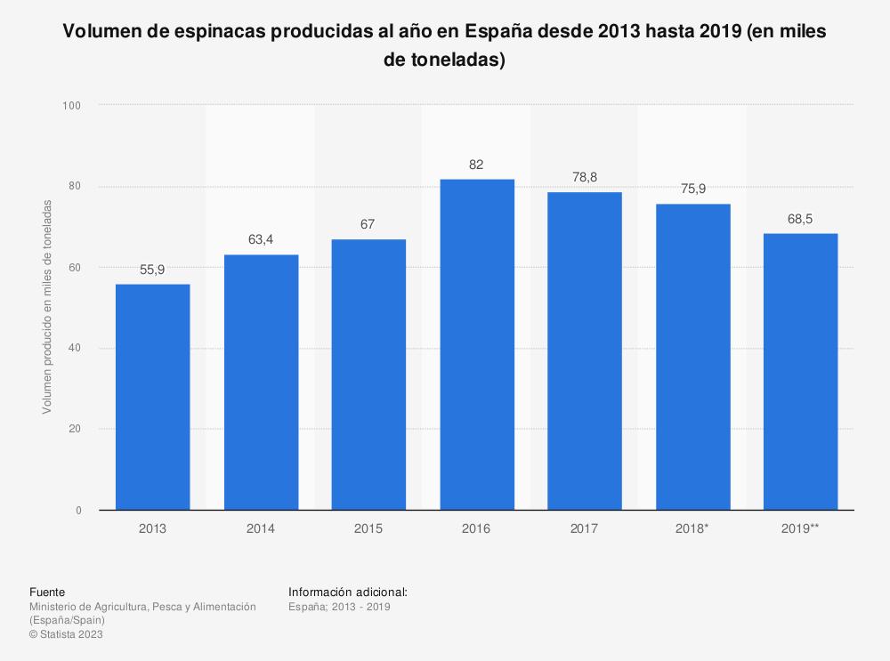 Estadística: Volumen de espinacas producidas al año en España desde 2013 hasta 2018 (en miles de toneladas) | Statista