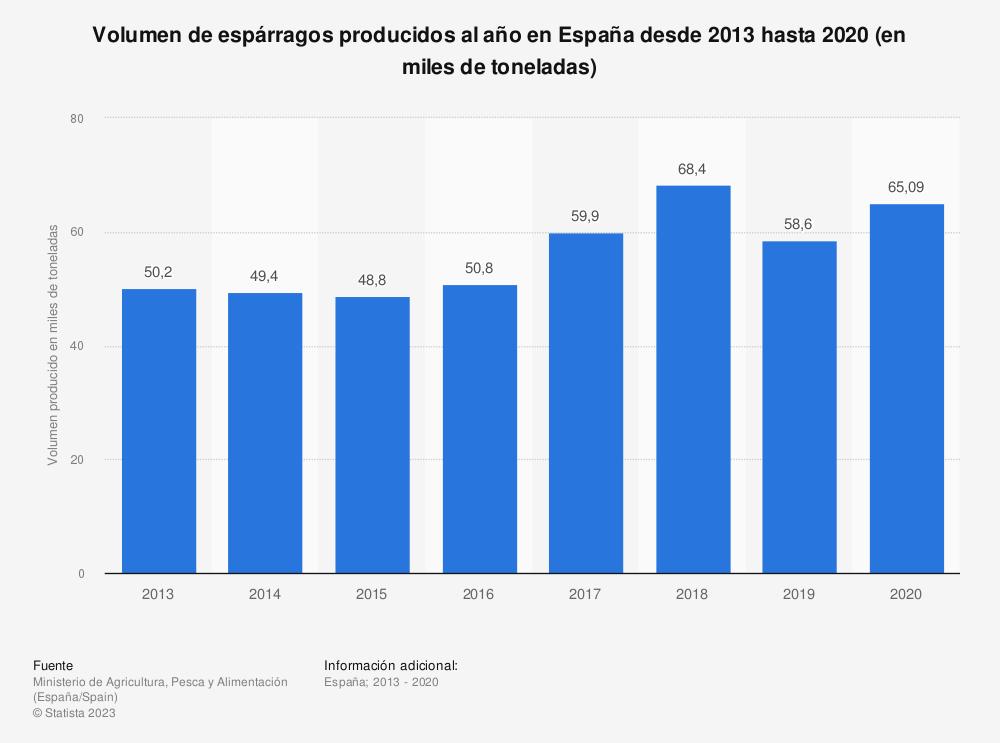 Estadística: Volumen de espárragos producidos al año en España desde 2013 hasta 2018 (en miles de toneladas) | Statista