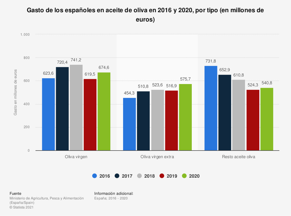 Estadística: Gasto de los españoles en aceite de oliva en 2016 y 2017, por tipo (en millones de euros) | Statista