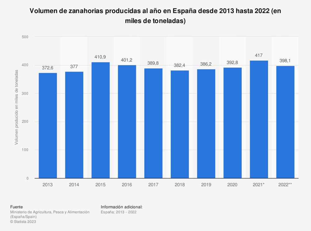 Estadística: Volumen de zanahorias producidas al año en España desde 2013 hasta 2018 (en miles de toneladas) | Statista