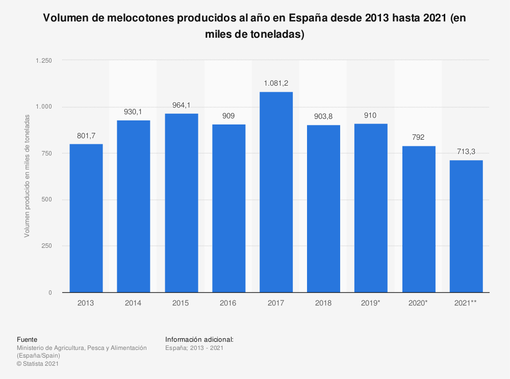 Estadística: Volumen de melocotones producidos al año en España desde 2013 hasta 2020 (en miles de toneladas) | Statista