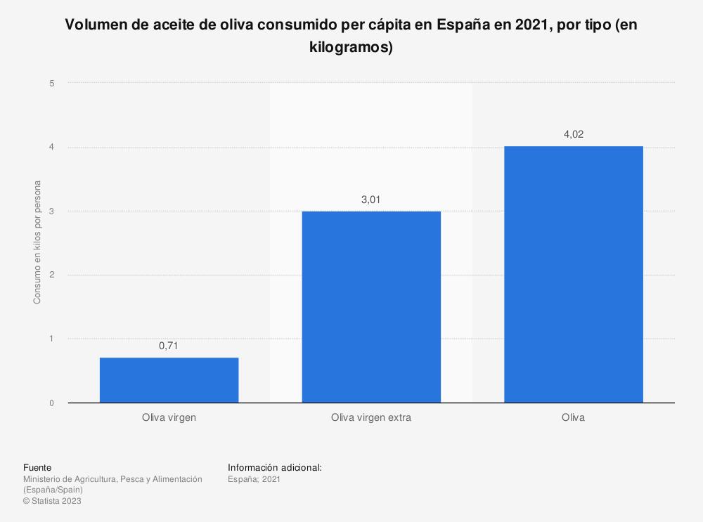 Estadística: Volumen de aceite de oliva consumido per cápita en España en 2018, por tipo (en litros) | Statista