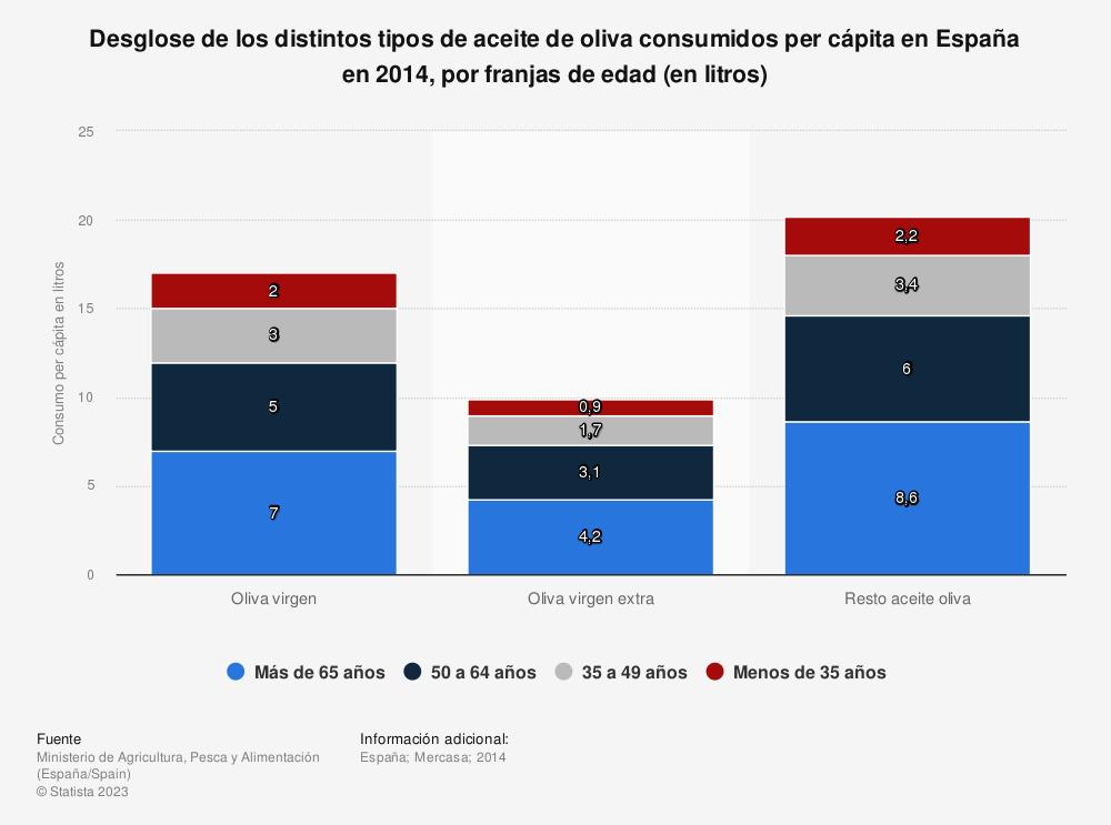 Estadística: Desglose de los distintos tipos de aceite de oliva consumidos per cápita en España en 2014, por franjas de edad (en litros) | Statista