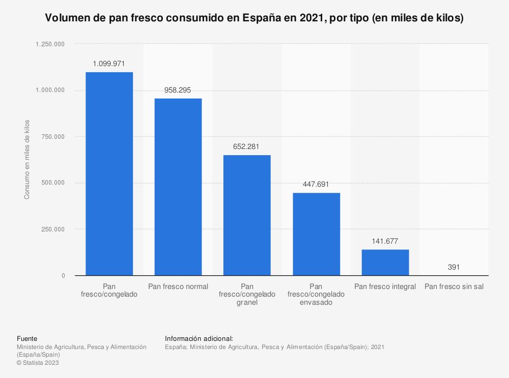 Estadística: Volumen de pan fresco consumido en España en 2018, por tipo (en miles de kilos) | Statista