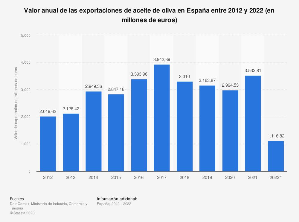 Estadística: Valor anual de las exportaciones de aceite de oliva en España entre 2012 y 2016 (en millones de euros) | Statista