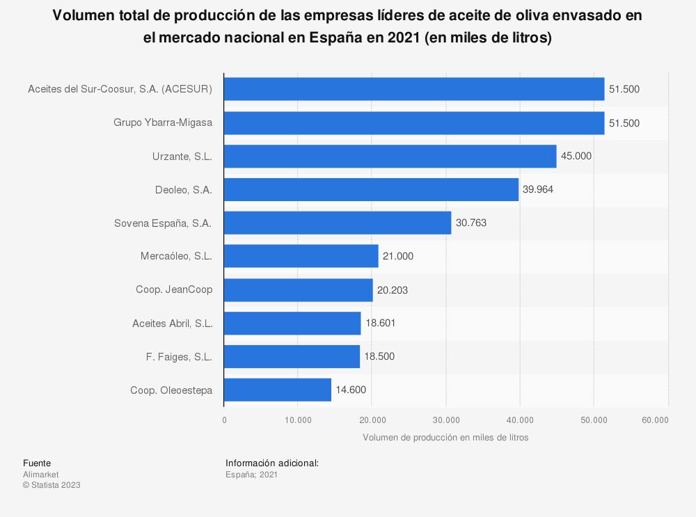 Estadística: Volumen total de producción de las empresas líderes de aceite de oliva envasado en el mercado nacional en España en 2017 (en miles de litros) | Statista