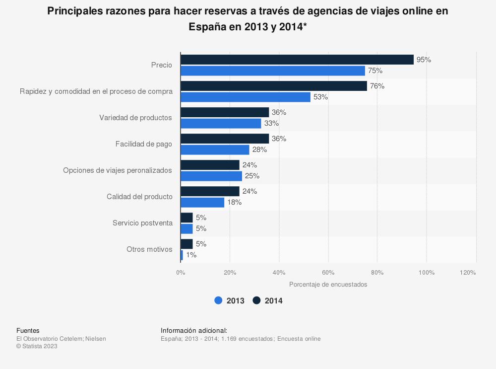 Estadística: Principales razones para hacer reservas a través de agencias de viajes online en España en 2013 y 2014* | Statista