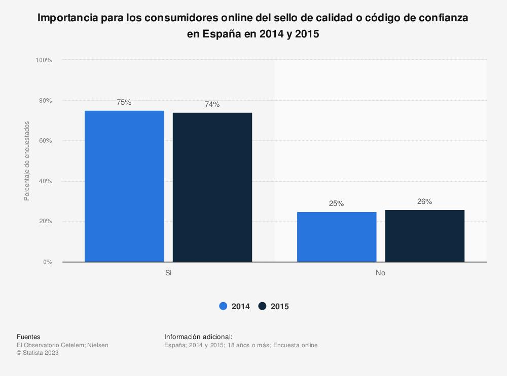 Estadística: Importancia para los consumidores online del sello de calidad o código de confianza en España en 2014 y 2015 | Statista