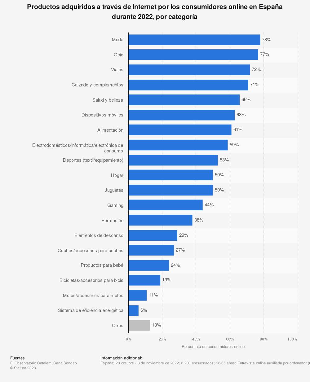 Estadística: Productos adquiridos a través de Internet por los consumidores online en España durante 2020, por categoría | Statista