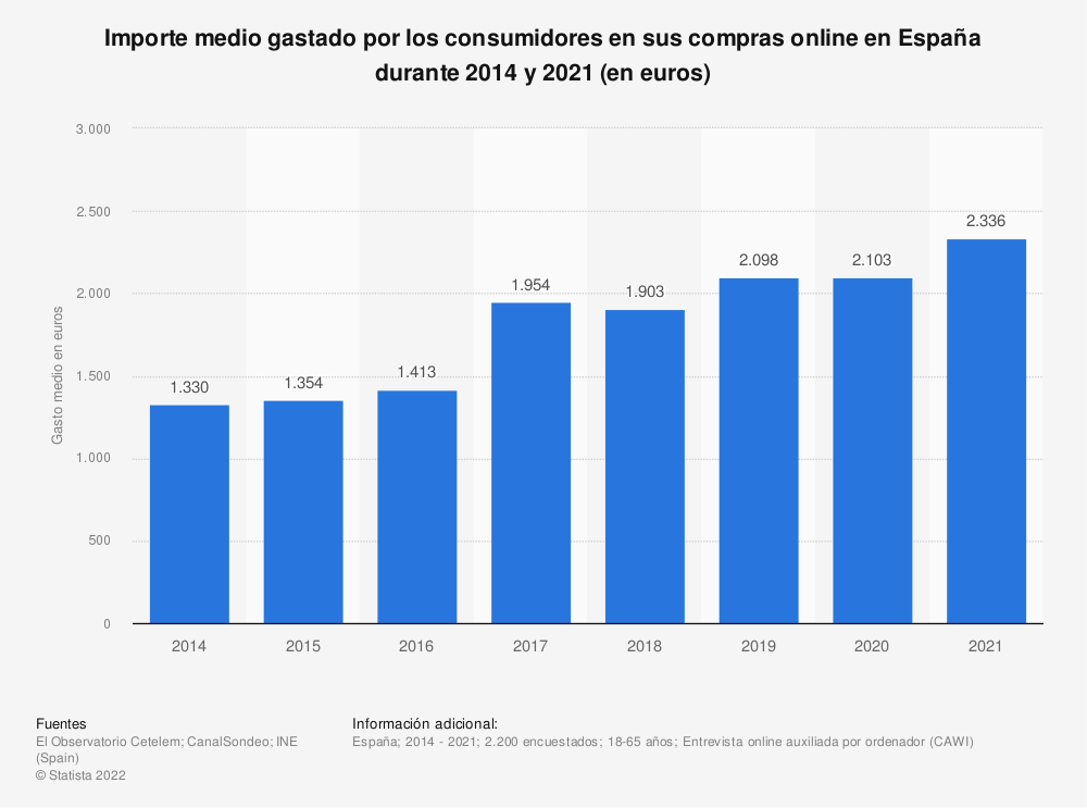 Estadística: Importe medio gastado por los consumidores en sus compras online en España durante 2014 y 2018 (en euros) | Statista