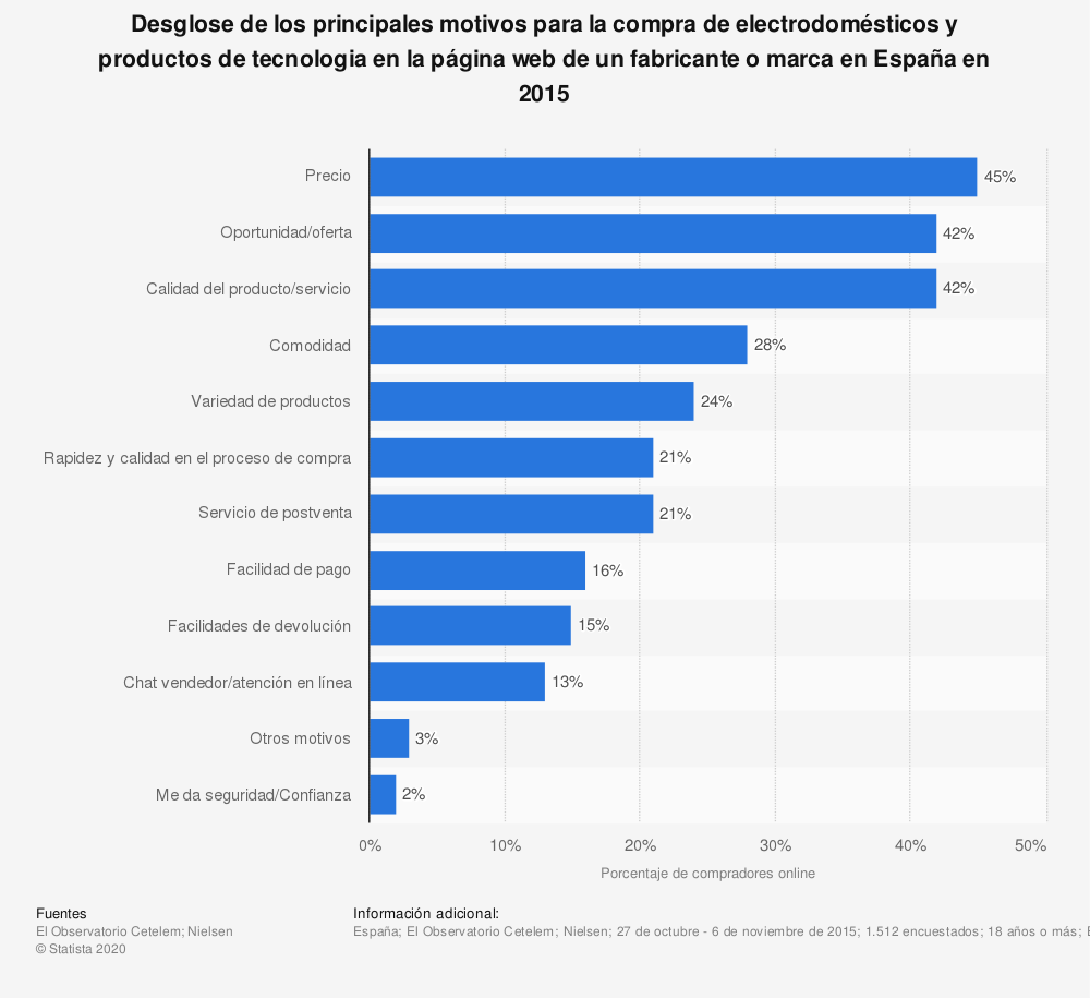 Estadística: Desglose de los principales motivos para la compra de electrodomésticos y productos de tecnologia en la página web de un fabricante o marca en España en 2015 | Statista