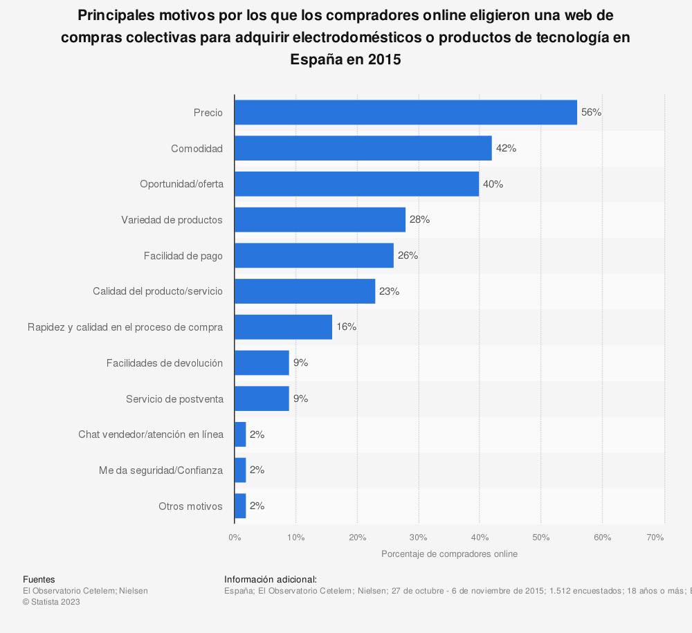 Estadística: Principales motivos por los que los compradores online eligieron una web de compras colectivas para adquirir electrodomésticos o productos de tecnología en España en 2015 | Statista