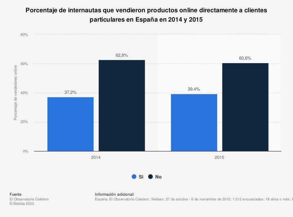 Estadística: Porcentaje de internautas que vendieron productos online directamente a clientes particulares en España en 2014 y 2015 | Statista