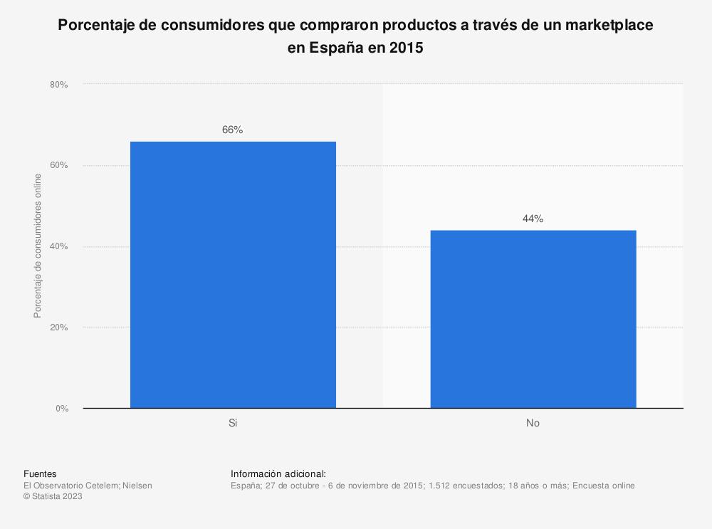 Estadística: Porcentaje de consumidores que compraron productos a través de un marketplace en España en 2015 | Statista