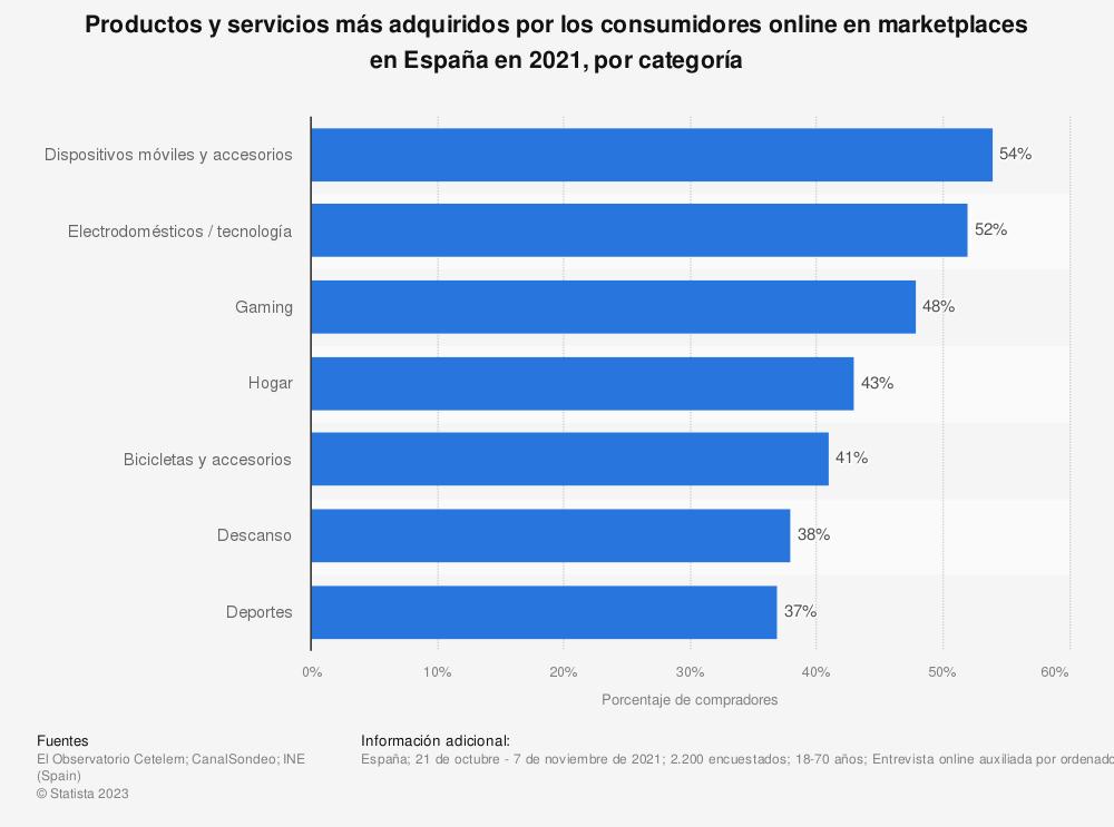 Estadística: Productos y servicios más adquiridos por los consumidores online en marketplaces en España en 2018, por categoría | Statista
