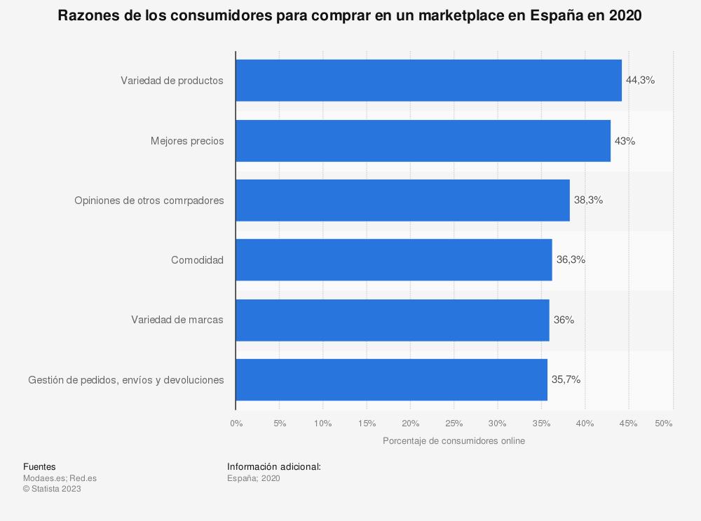 Estadística: Razones de los consumidores para comprar en un marketplace en España en 2015 | Statista
