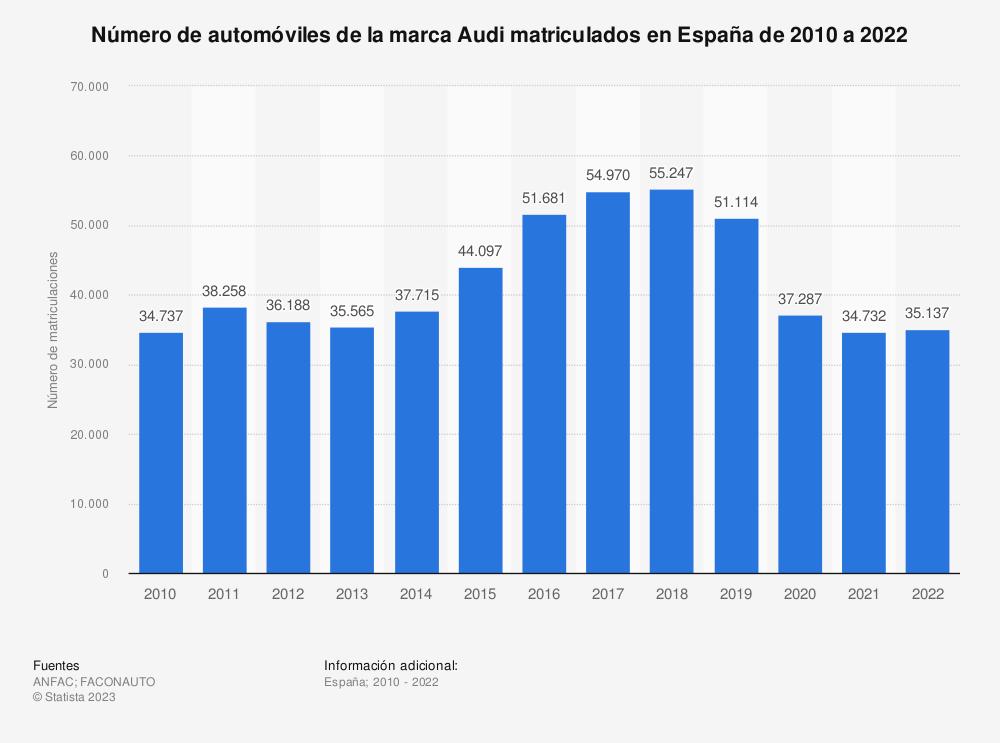 Estadística: Número de automóviles de la marca Audi matriculados en España de 2010 a 2019 | Statista