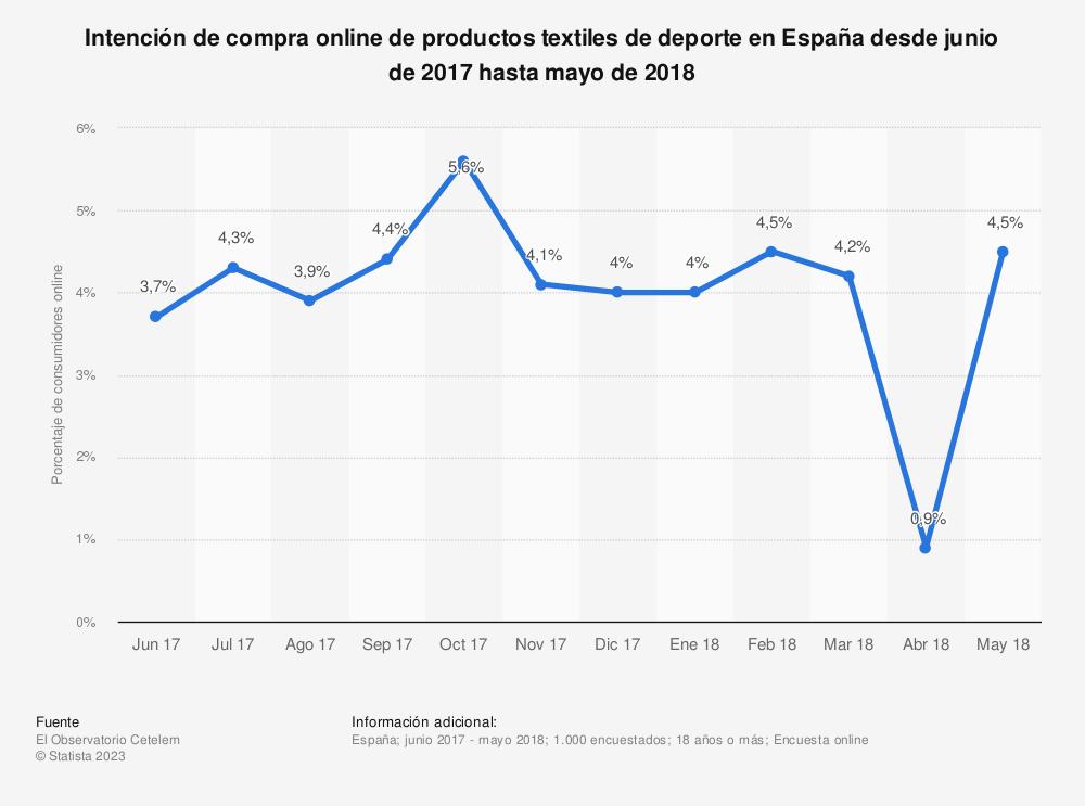 Estadística: Intención de compra online de productos textiles de deporte en España desde junio de 2017 hasta mayo de 2018 | Statista