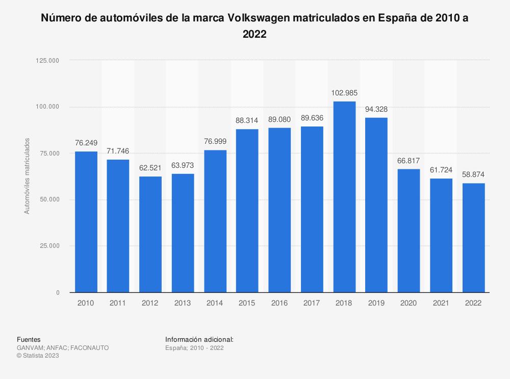 Estadística: Número de automóviles de la marca Volkswagen matriculados en España de 2010 a 2018 | Statista