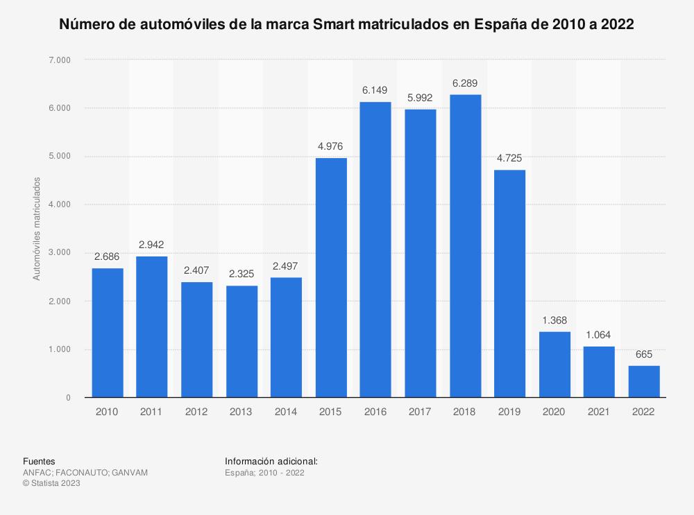 Estadística: Número de automóviles de la marca Smart matriculados en España de 2010 a 2018 | Statista