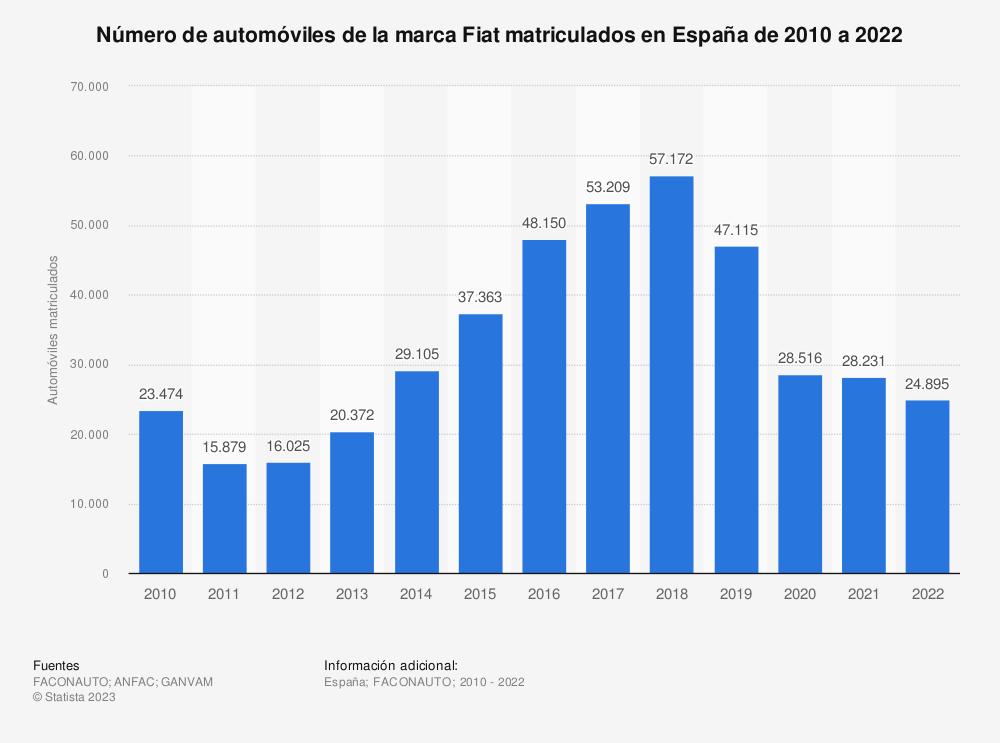 Estadística: Número de automóviles de la marca Fiat matriculados en España de 2010 a 2019 | Statista