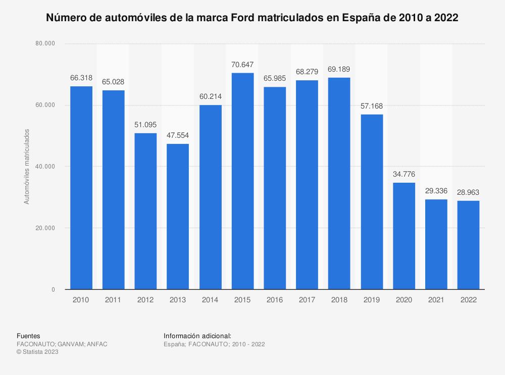 Estadística: Número de automóviles de la marca Ford matriculados en España de 2010 a 2019 | Statista