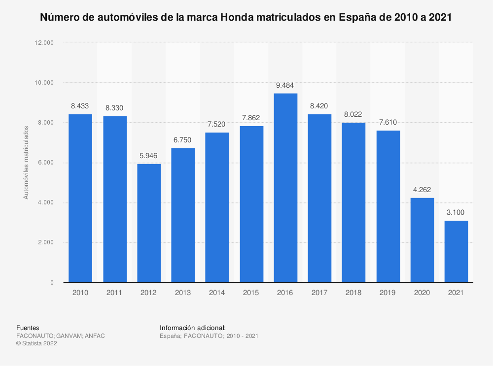 Estadística: Número de automóviles de la marca Honda matriculados en España de 2010 a 2019 | Statista