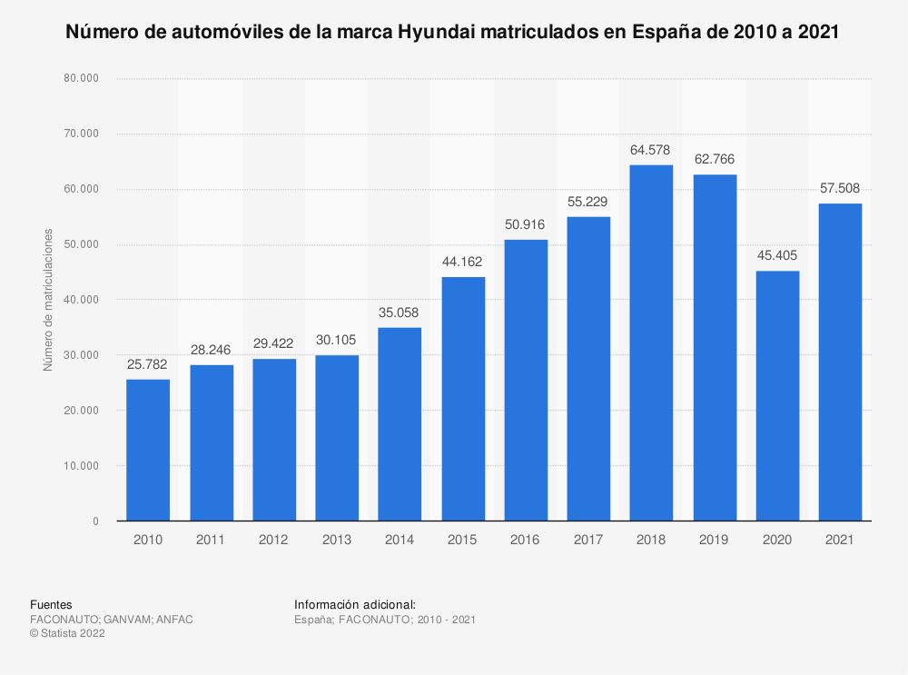 Estadística: Número de automóviles de la marca Hyundai matriculados en España de 2010 a 2019 | Statista