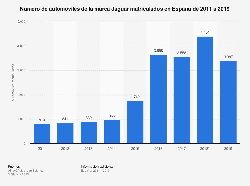 Estadística: Número de automóviles de la marca Jaguar matriculados en España de 2011 a 2019 | Statista