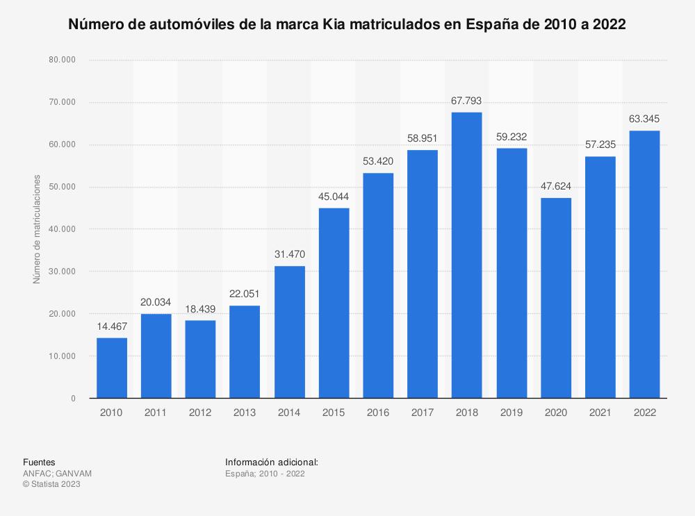 Estadística: Número de automóviles de la marca Kia matriculados en España de 2010 a 2019 | Statista