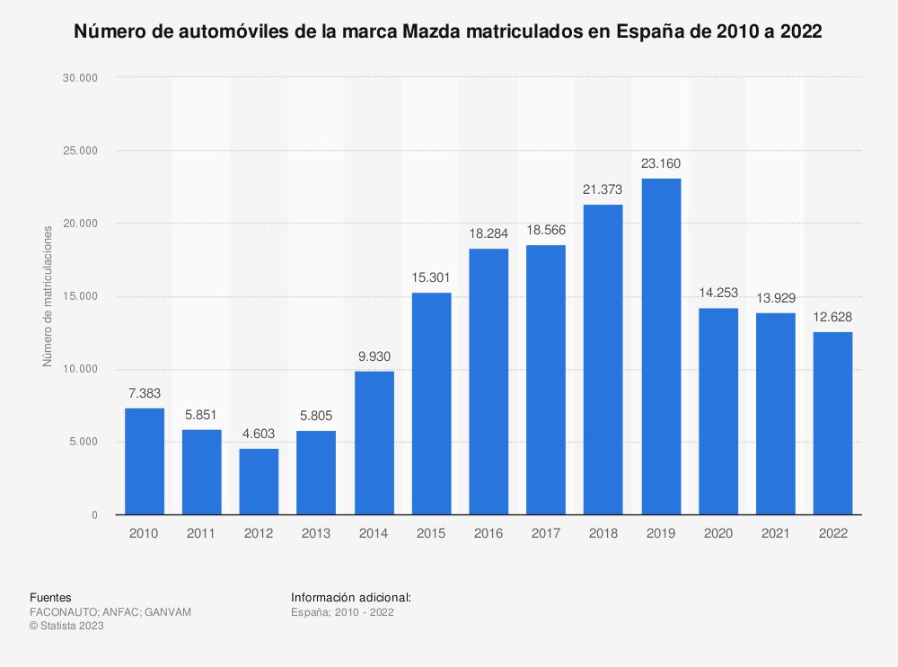 Estadística: Número de automóviles de la marca Mazda matriculados en España de 2010 a 2019 | Statista
