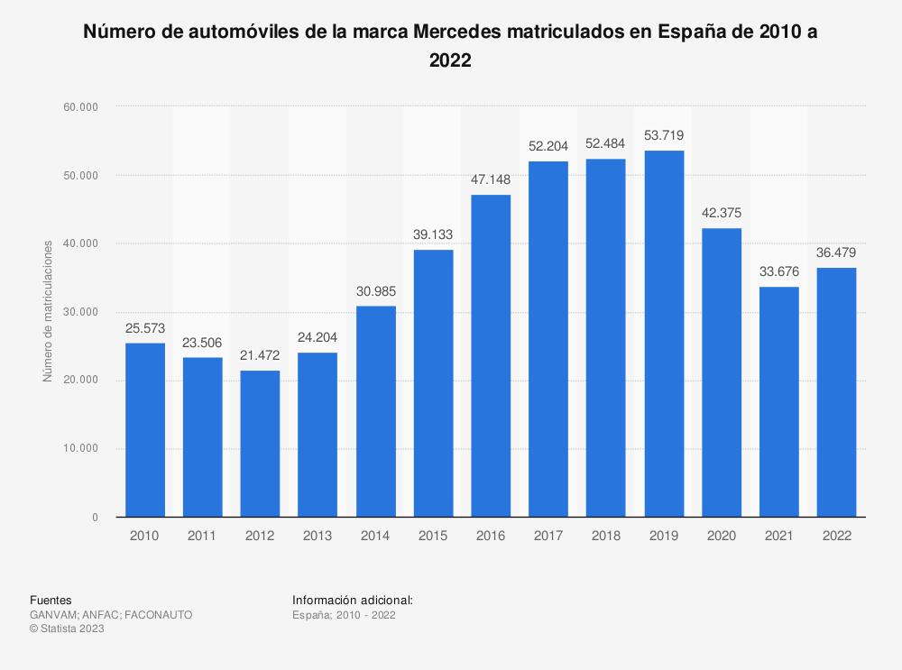Estadística: Número de automóviles de la marca Mercedes matriculados en España de 2010 a 2019 | Statista