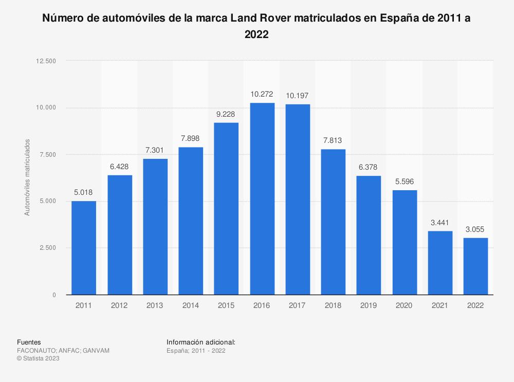 Estadística: Número de automóviles de la marca Land Rover matriculados en España de 2011 a 2018 | Statista