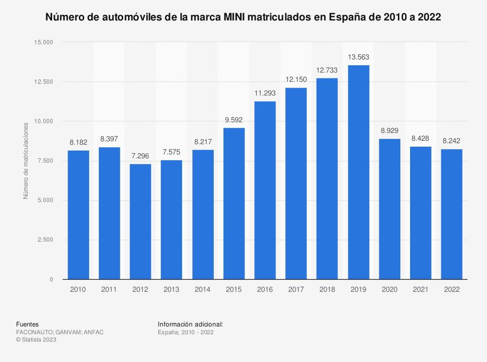 Estadística: Número de automóviles de la marca MINI matriculados en España de 2010 a 2019 | Statista