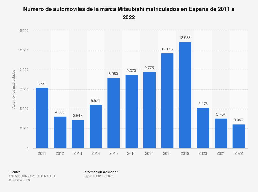 Estadística: Número de automóviles de la marca Mitsubishi matriculados en España de 2011 a 2019 | Statista