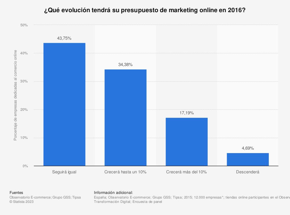 Estadística: ¿Qué evolución tendrá su presupuesto de marketing online en 2016? | Statista