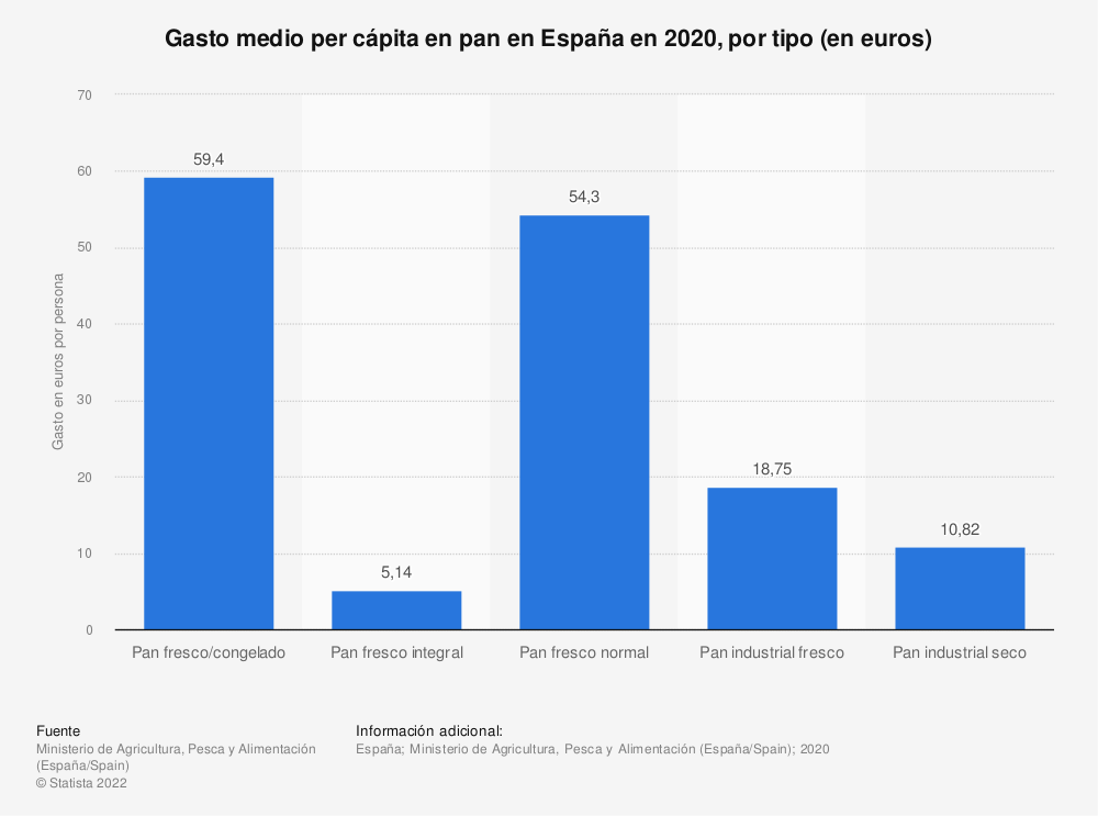 Estadística: Gasto medio per cápita en pan fresco en España en 2018, por tipo (en euros) | Statista