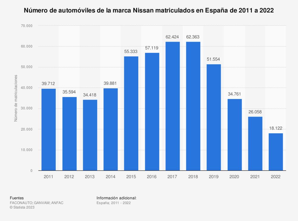 Estadística: Número de automóviles de la marca Nissan matriculados en España de 2011 a 2019 | Statista
