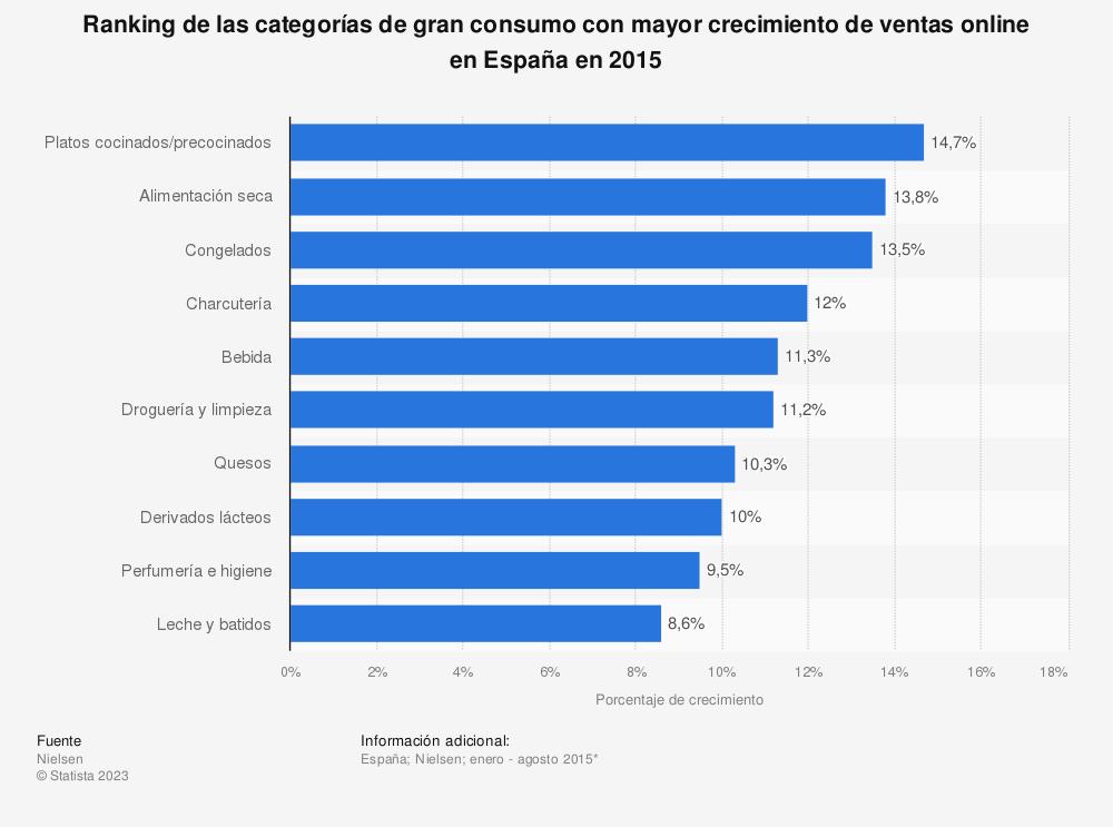 Estadística: Ranking de las categorías de gran consumo con mayor crecimiento de ventas online en España en 2015 | Statista