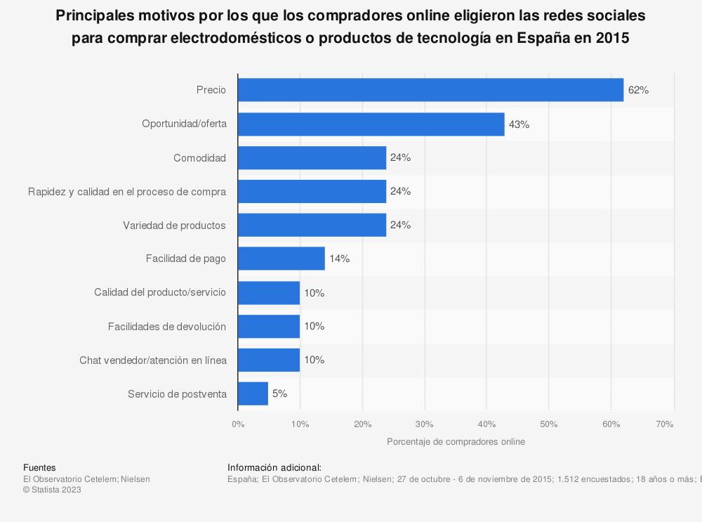 Estadística: Principales motivos por los que los compradores online eligieron las redes sociales para comprar electrodomésticos o productos de tecnología en España en 2015 | Statista